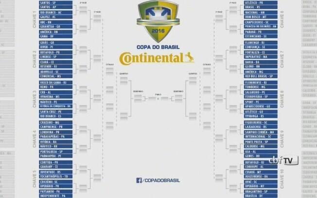 Chaveamento da Copa do Brasil 2016. Veja quem pega quem