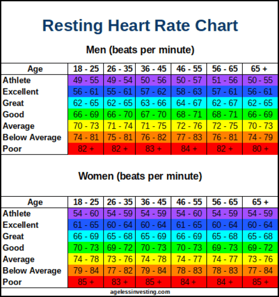 Resting Heart Rate Chart | What is a Good Normal or High ...