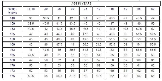 Army Weight Table - Principlesofafreesociety