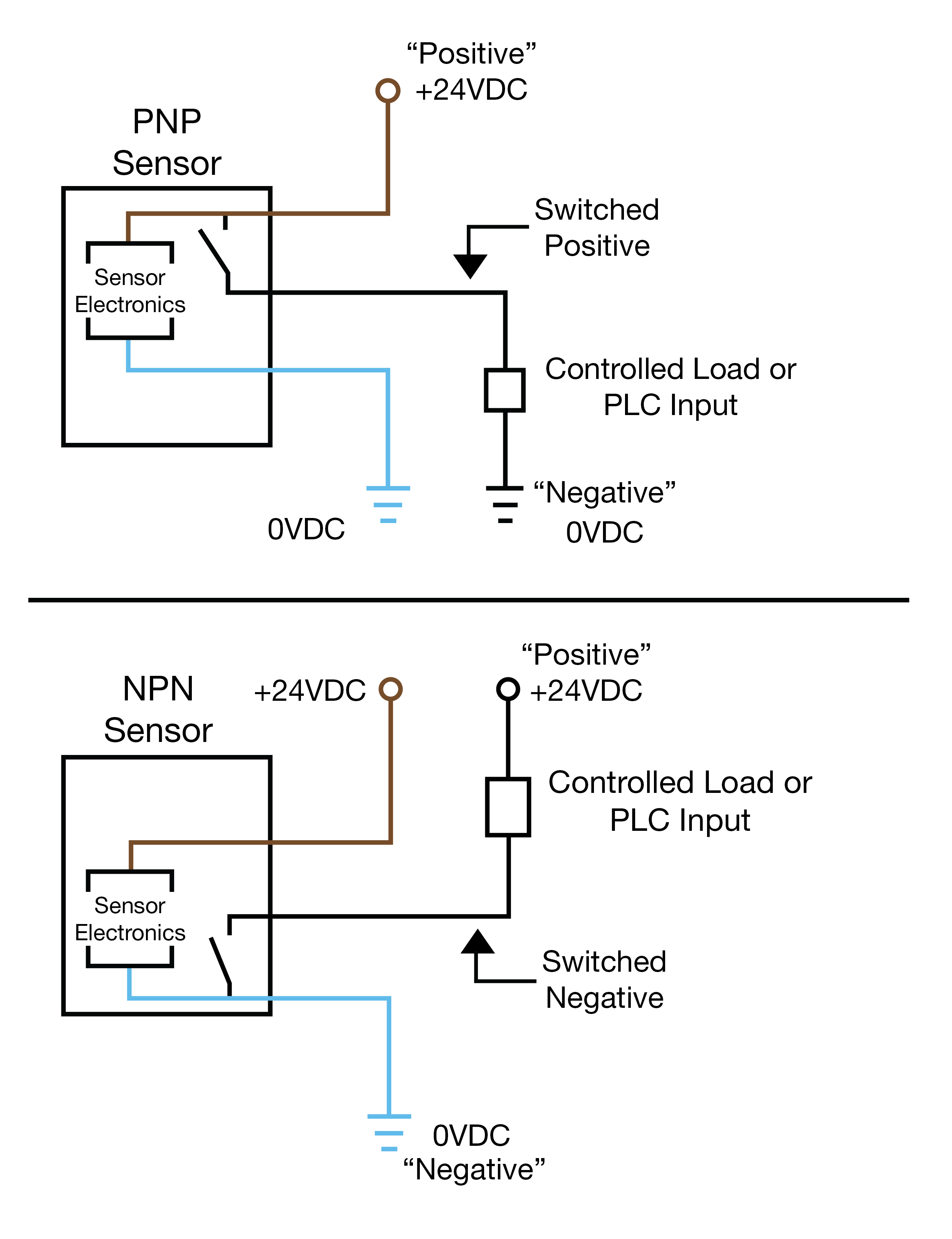 small resolution of an easy way to remember pnp and npn sensor wiring balluff blog photoelectric switch pnp wiring diagram