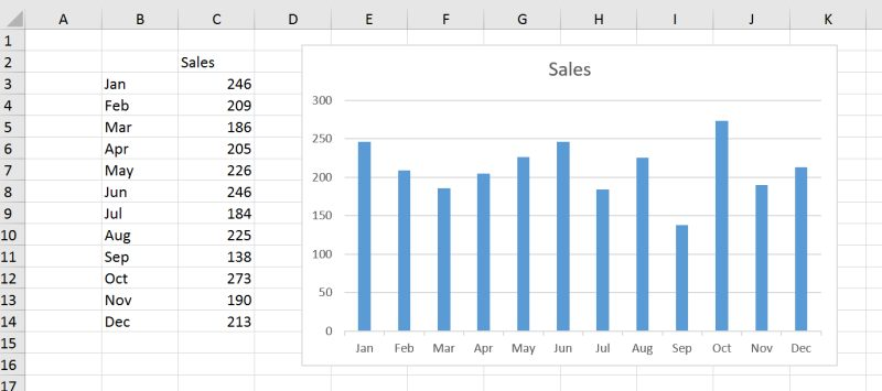 Excel puts pretty much everything you need on  default chart can add or remove any element as like also beat rh beatexcel