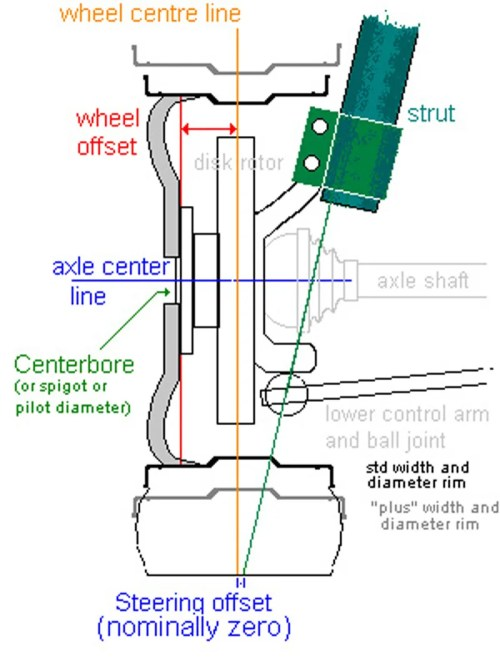 small resolution of as illustrated here your wheels need to be able to clear the strut and tie