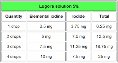 Iodine and Breast Cancer ⁄ Cancer ~ Healing with ...
