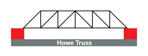 small resolution of in this project we ll make a model warren truss bridge light and strong it can hold more than 100 pounds