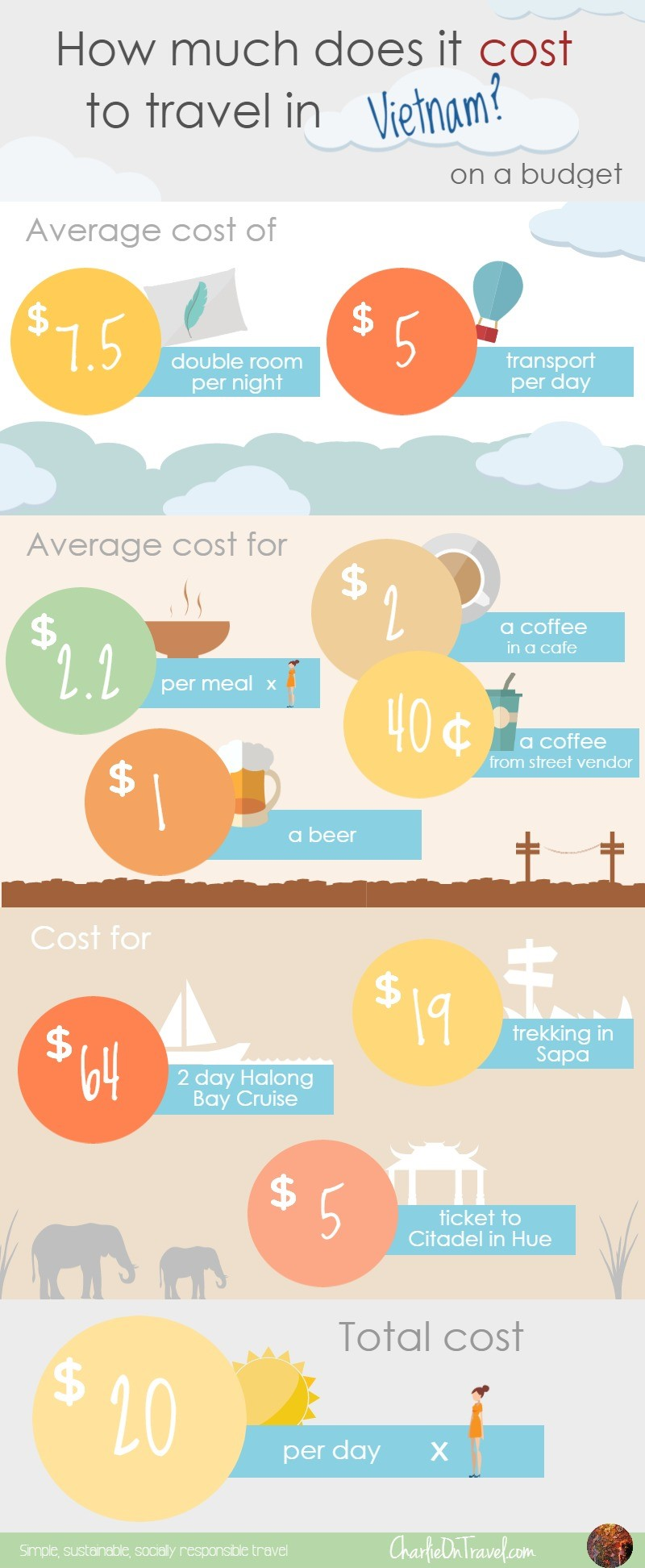 How Much Does it Cost to Travel Vietnam  Charlie on Travel