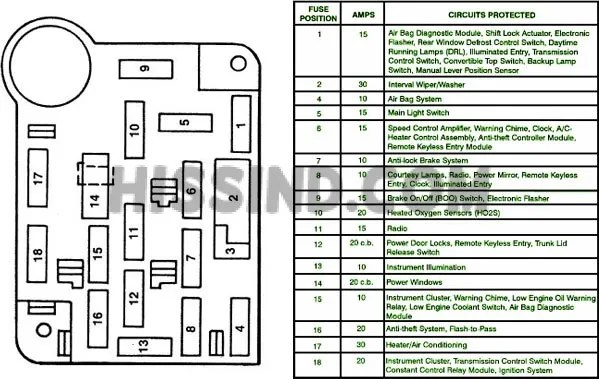 1994 Ford Ranger Abs Wiring Diagrams 1994 1995 Ford Mustang Fuse Relay Panel Diagram