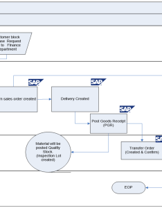 Sales return process flow diagram in sap sd also business blueprint scenario with rh erp docs