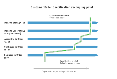 small resolution of customer order specification decoupling chart