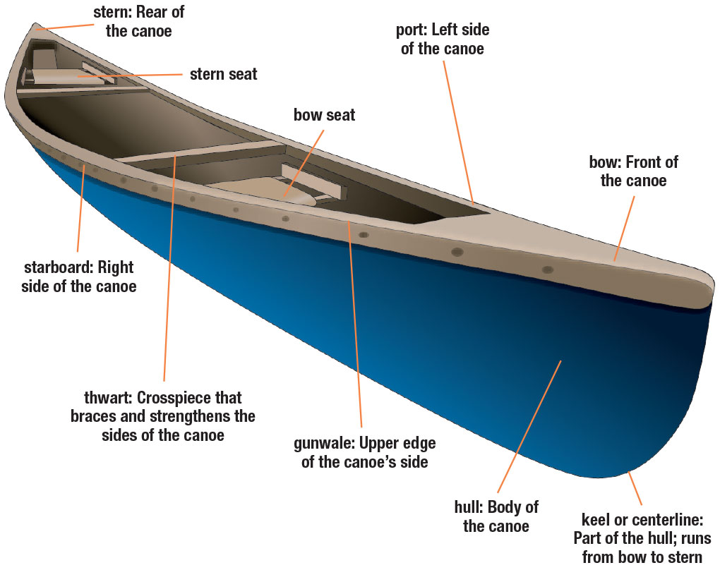 hight resolution of canoe parts diagram