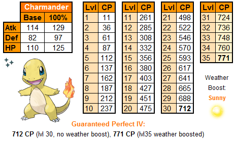 Charmander iv cp chart for the community dayphoto also day thesilphroad rh reddit eevee homeschoolingforfree