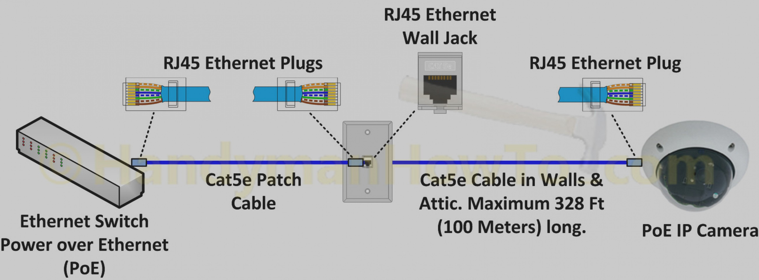 network cat5 wiring diagrams attic cat5 wire order dish networkdish punch down cat 5 wiring [ 2601 x 960 Pixel ]