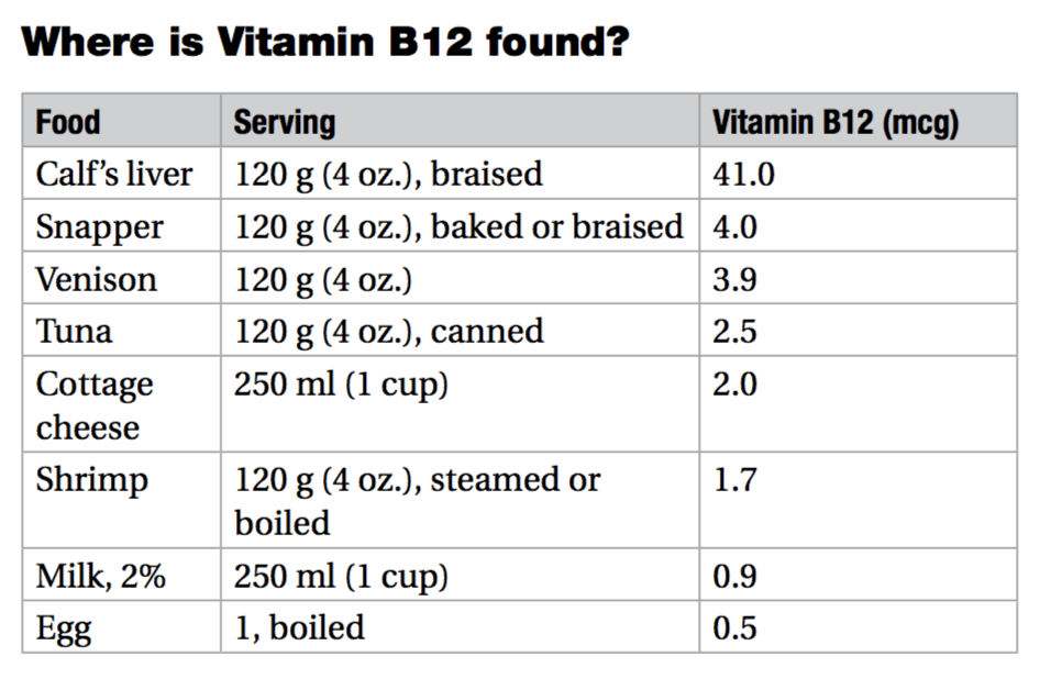 Vitamin  food chart also get to know your vitamins cobalamin or cyanocobalamin rh mediscript