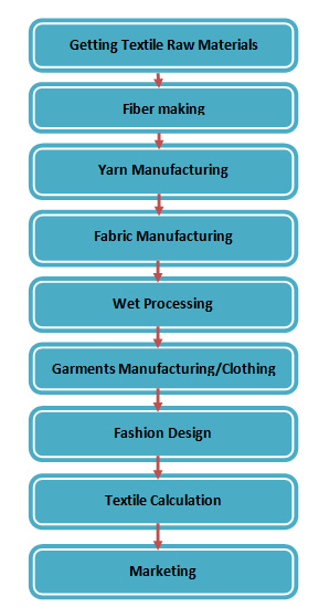 what is the Flow Chart of Textile A to Z Archives - ORDNUR TEXTILE ...