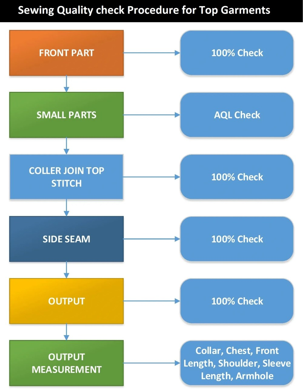 medium resolution of quality flow chart layout and organogram of garments