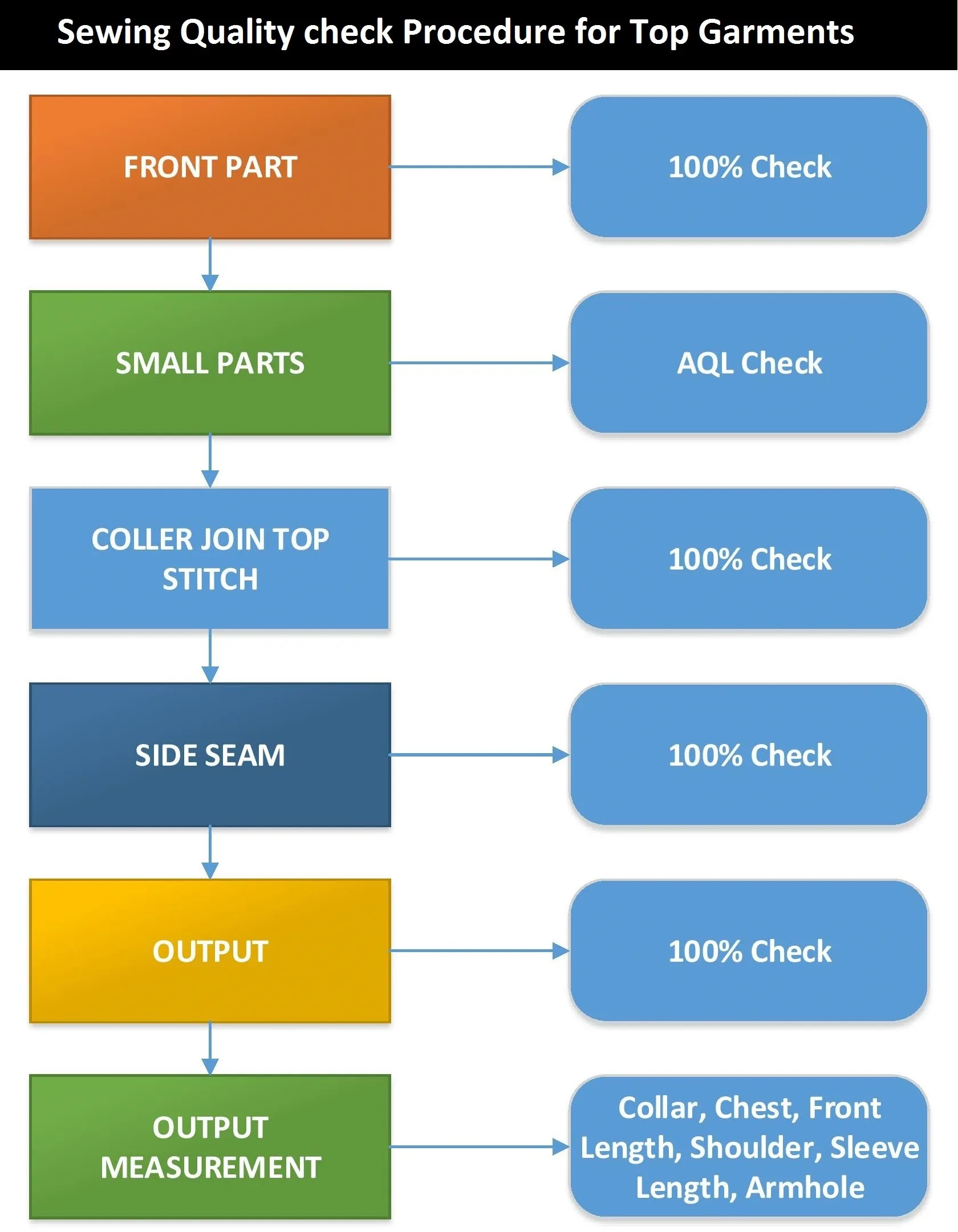 hight resolution of quality flow chart layout and organogram of garments