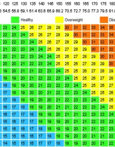 Bmi calculator also with charts and rh pinoyathleticsfo