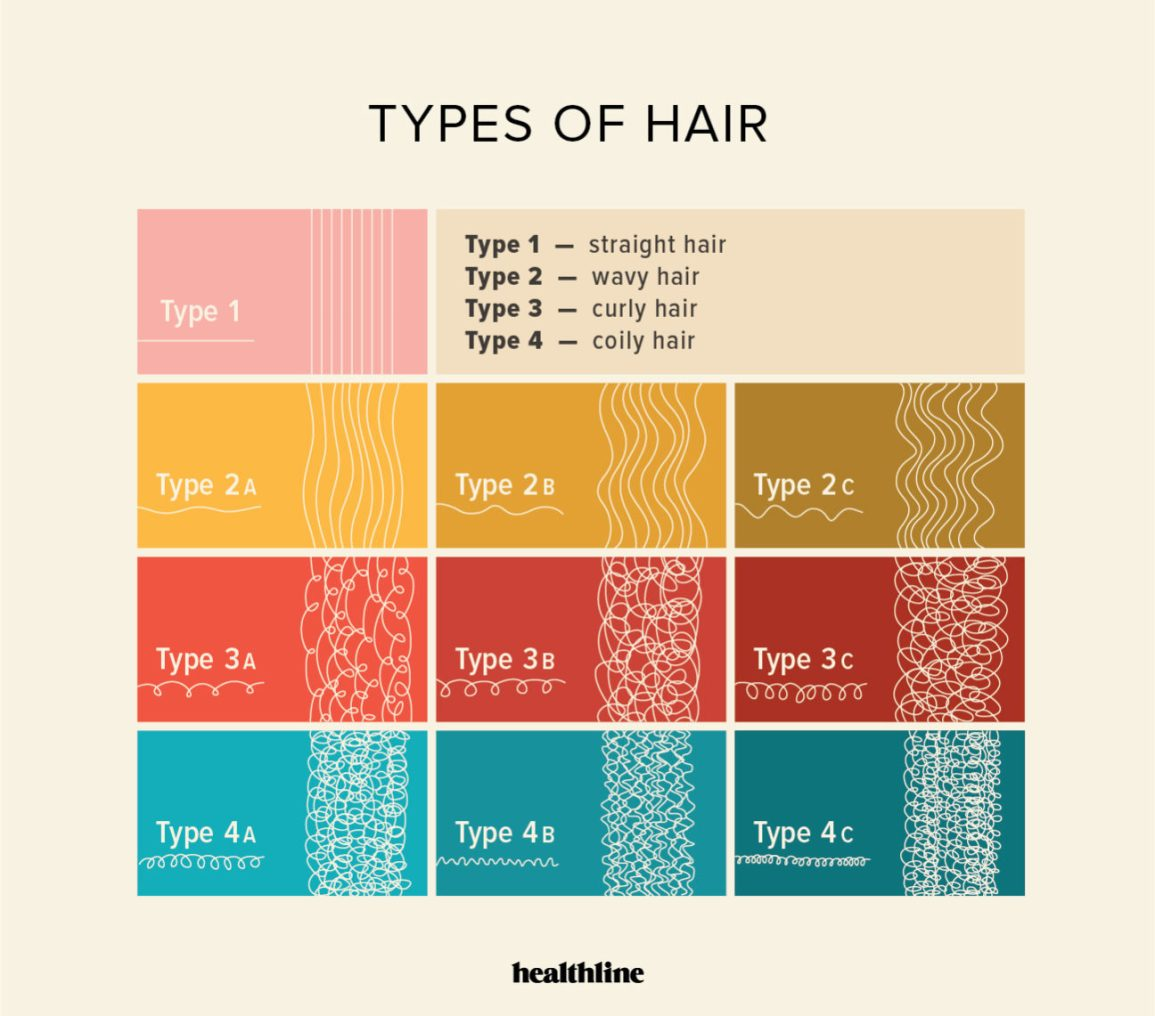 Types Of Hair How To Style And Care For Your Hair Type