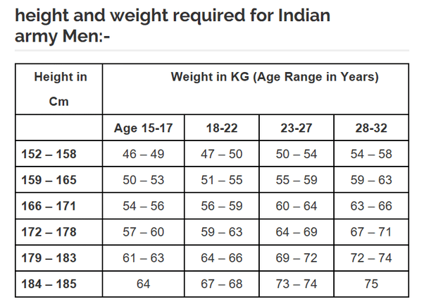 What is the maximum acceptable weight for male tall to join army height and chart also indian homeschoolingforfree rh