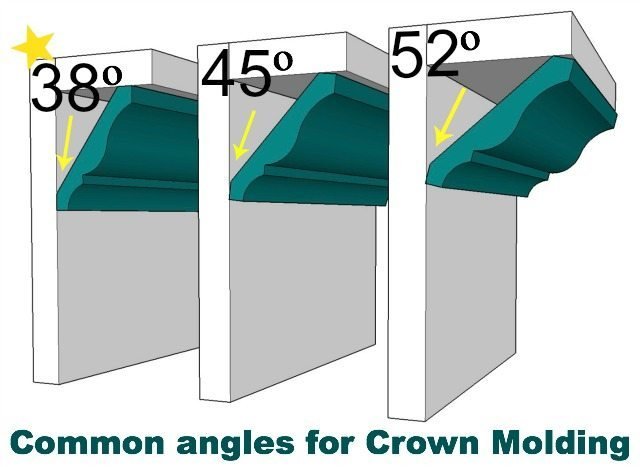 Miter Angle Tables Crown Molding