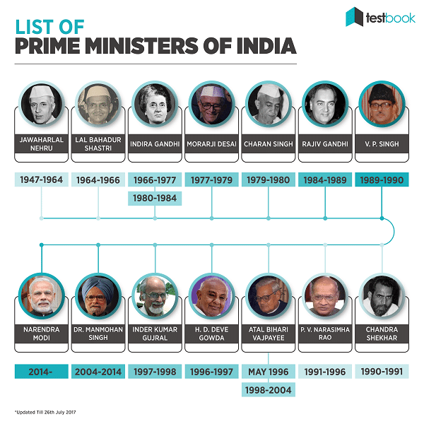 List of prime ministers in india for ssc  bank exams also testbook blog rh
