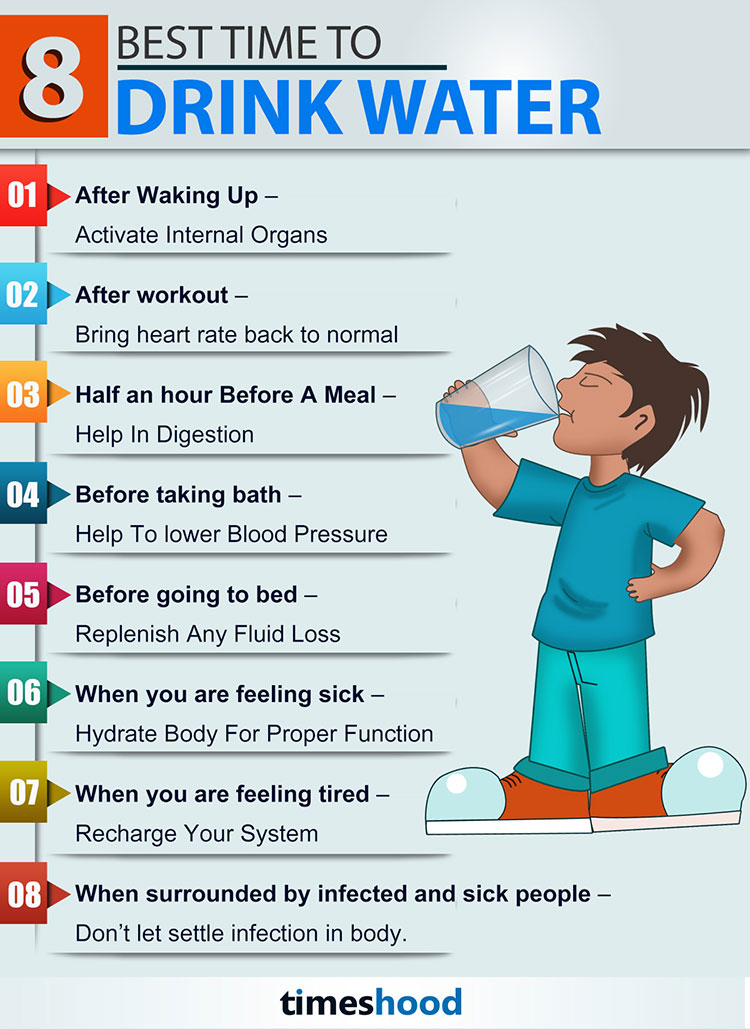 best time to drink water also timeshood rh
