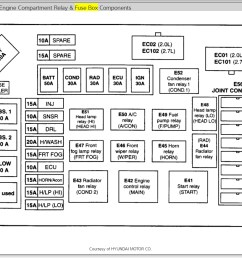 hyundai coupe 2001 fuse box wiring diagram post hyundai coupe 2000 fuse box [ 1143 x 872 Pixel ]