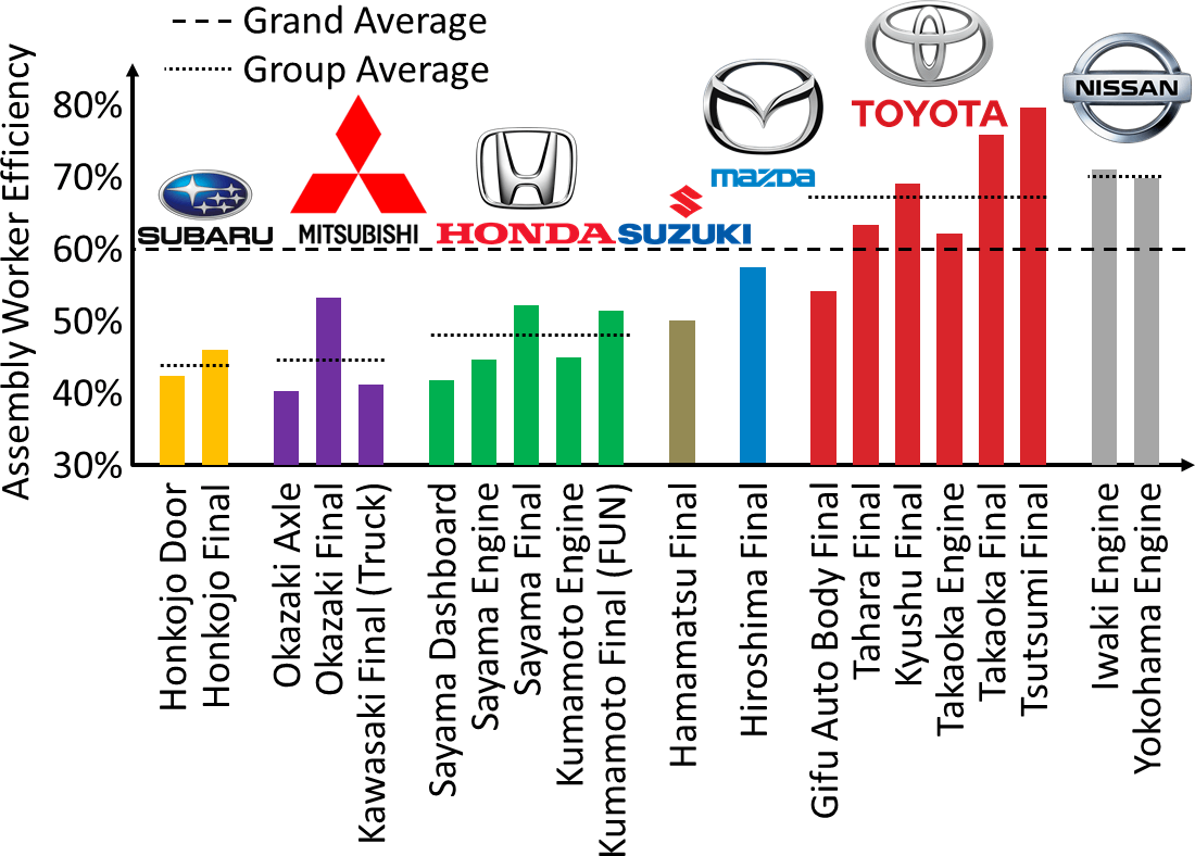 the grand tour of japanese automotive overview and toyota rh allaboutlean com mitsubishi montero sport engine [ 1100 x 788 Pixel ]