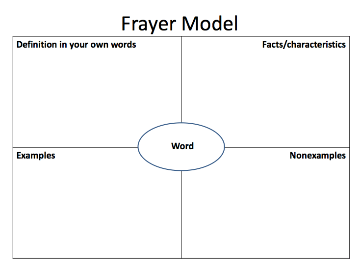 what is the frayer model in vocabulary development