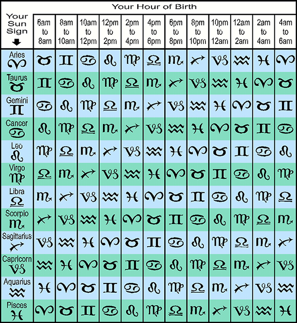 Rising sign table also what   my free ascendant calculator tool rh asktheastrologers