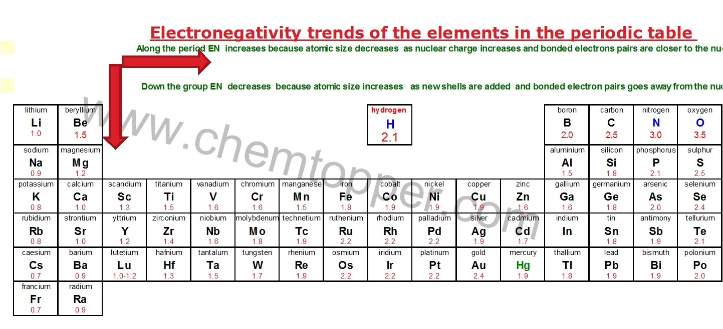 hight resolution of how to draw lewis dot structure electronegativity table