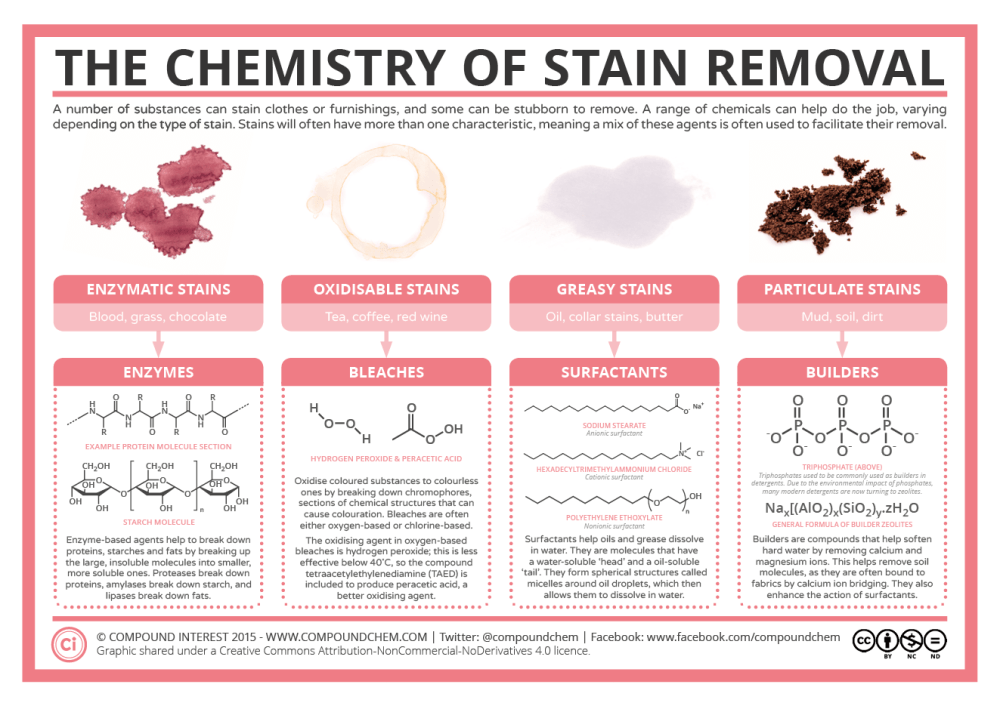 medium resolution of chemistry of stain removers