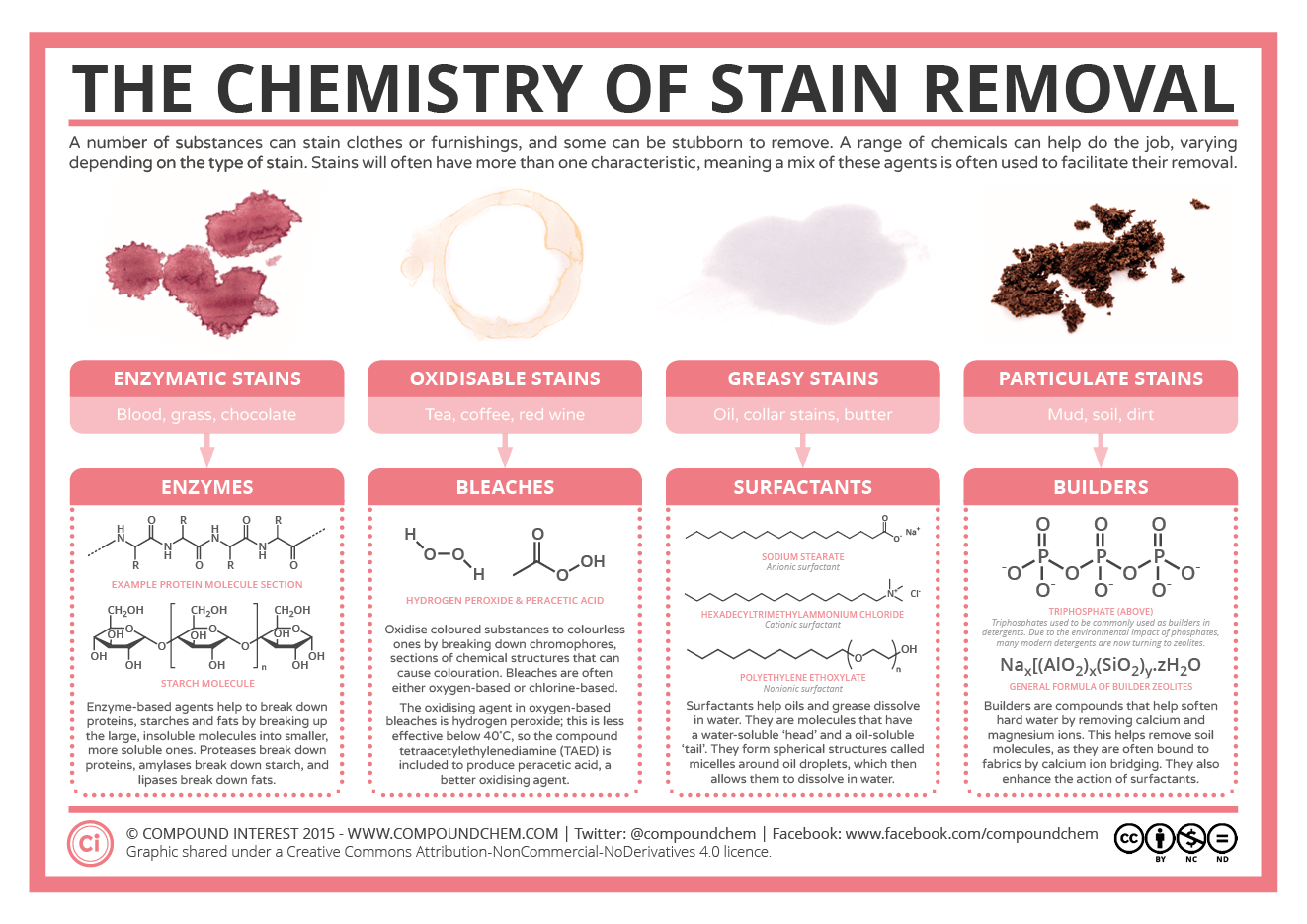 hight resolution of chemistry of stain removers