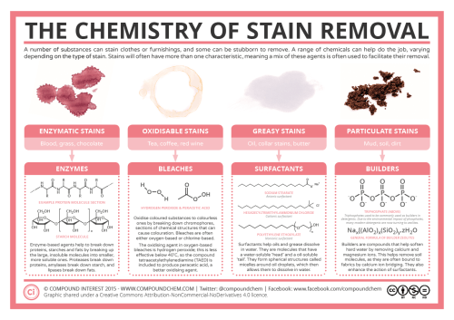 small resolution of chemistry of stain removers