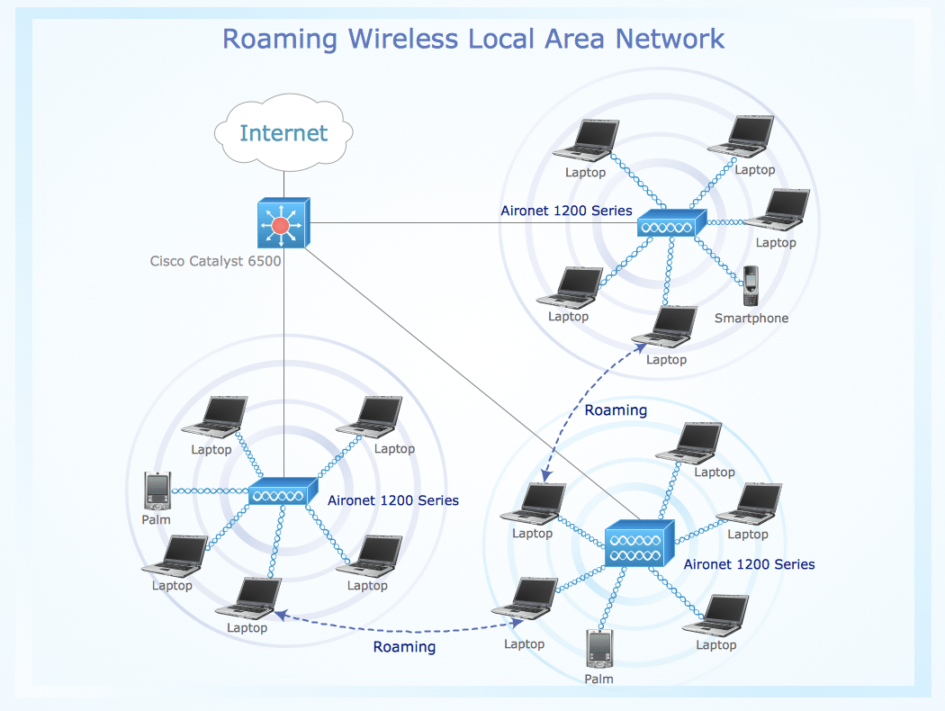 Diagram Of Wireless Network