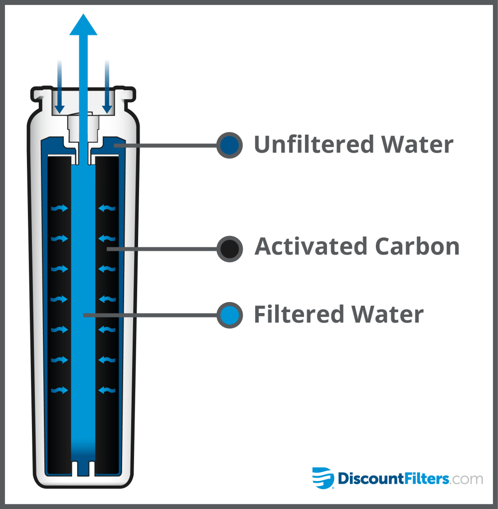 medium resolution of how do refrigerator water filters actually work ukf8001 water filter diagram