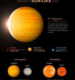 the discovery of the first extrasolar planet orbiting a sun like star in october 1995 called 51 pegasi b clearly demonstrated for the first time that  [ 996 x 1238 Pixel ]