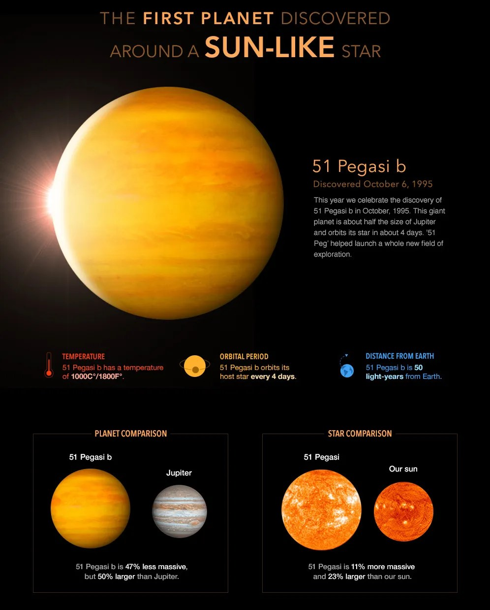 hight resolution of the discovery of the first extrasolar planet orbiting a sun like star in october 1995 called 51 pegasi b clearly demonstrated for the first time that