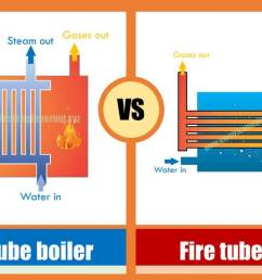 types of boilers in thermal power plant [ 1244 x 691 Pixel ]