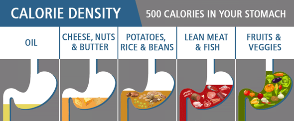 How does calorie density affect weight also  to lose eating more food rh healthline