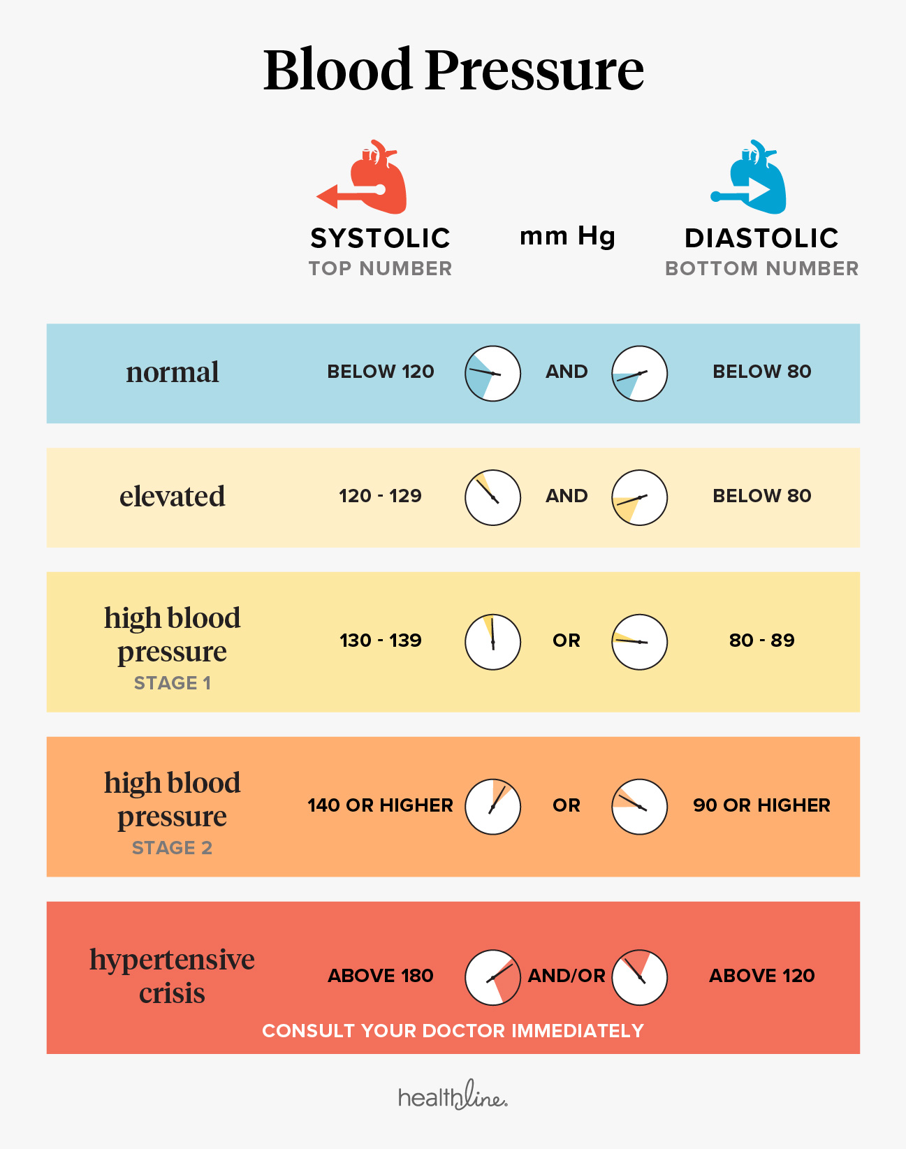 What    normal reading also blood pressure readings explained rh healthline