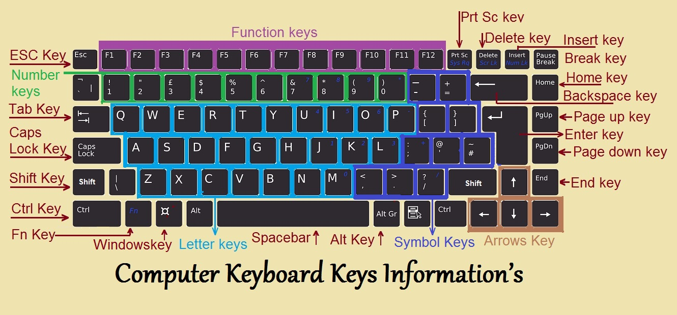 small resolution of computer keyboard keys information s