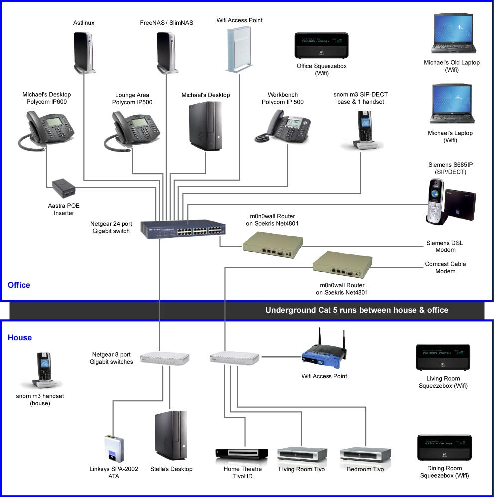 updated home office network diagram graves on soho technology comcast cable modem router network diagram comcast cable modem [ 991 x 996 Pixel ]