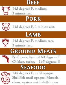 Is it done yet from my fearless kitchen do you know how to tell also meat cooking temperatures rh myfearlesskitchen