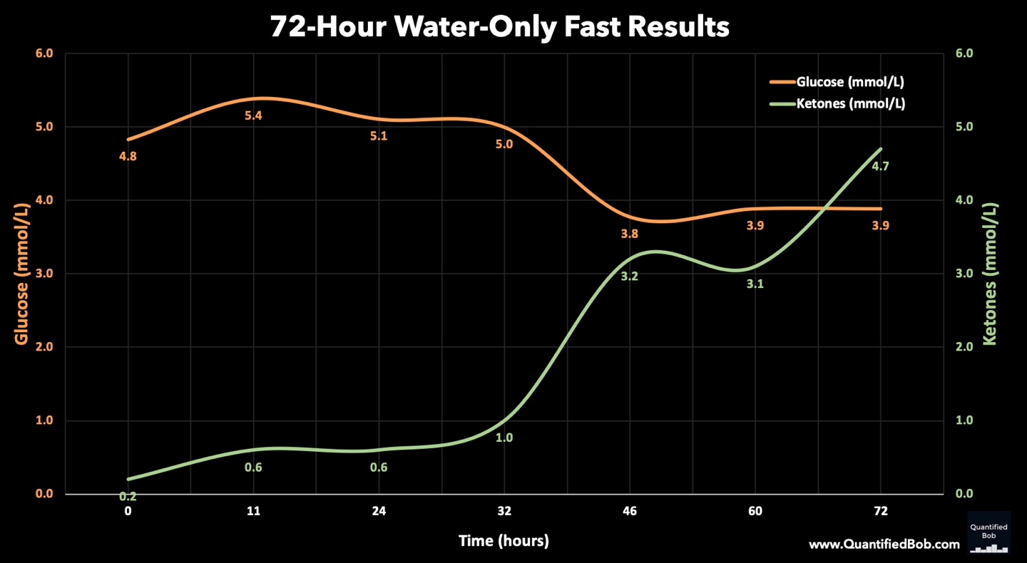Water Fasting My 72 Hour 3 Day Water Fast Results