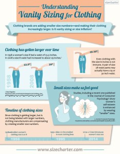 Download or view  pdf version of this vanity sizing infographic also understanding sizecharter rh
