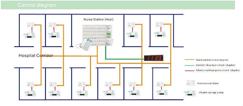 nurse call system wiring diagram on nurse images free download Hospital Wiring Diagram hospital nurse call systems on nurse call system wiring diagram ford charging system wiring diagram surveillance system wiring diagram hospital wiring diagram