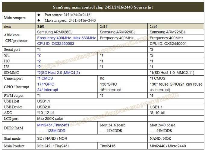 ᗔFriendlyarm ARM9 sucesor de S3C2440, TINY2451 + 7 pulgadas TFT 128 ...