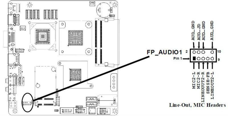 Hot Sale Intel Atom Dual Core Cpu D525 Mini Itx Mainboard