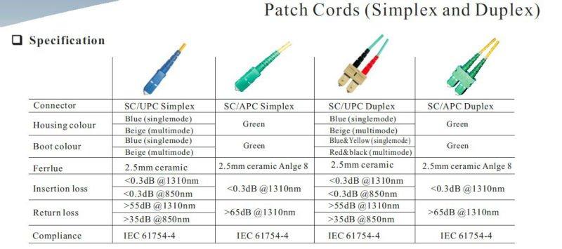 Fiber Optic Patch Cord Sm/ Mm Simplex / Duplex Fc/upc,Sc