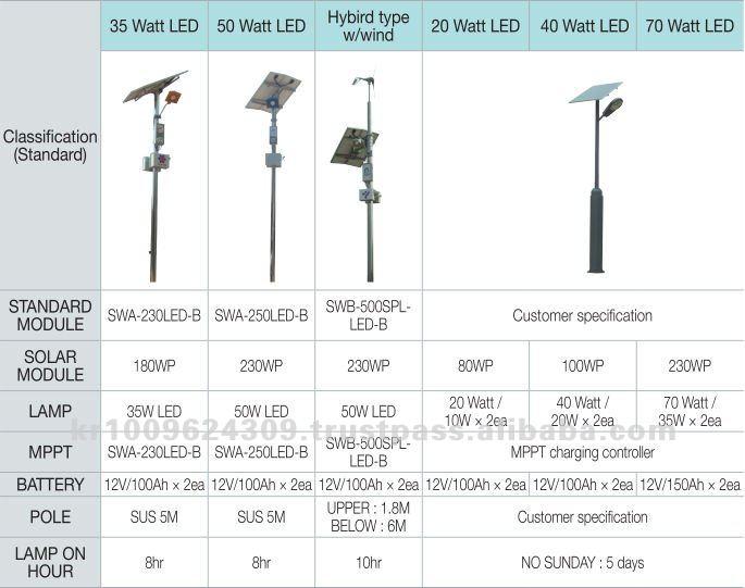 Solar Lights Sale